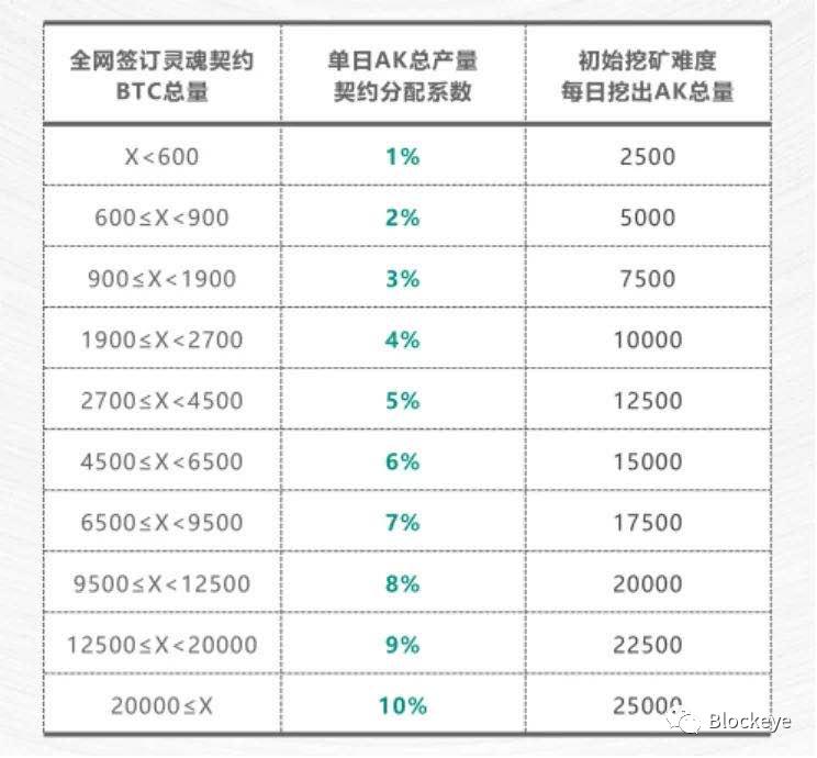 资金盘AK价格虚高,传销式宣传币种割韭菜?
