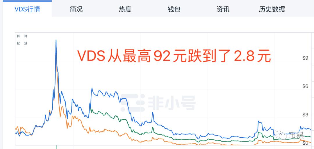 完全抄袭VDS的比特白银BTR,会割到多少韭菜呢?