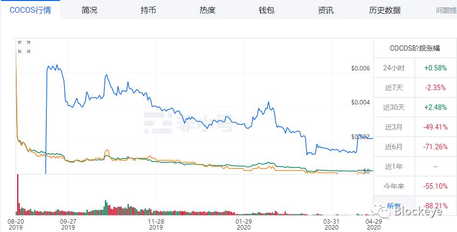 触控科技COCOS代币消失背后,陈昊芝收割的是币安和韭菜
