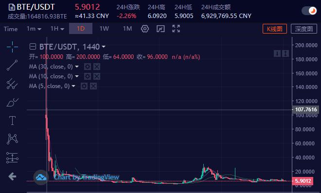 【曝光】比特以BTE理财骗局,崩盘在即!!!